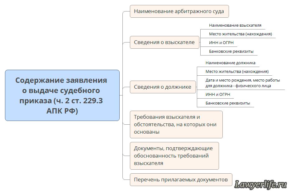 заявление о выдаче судебного приказа апк рф образец img-1