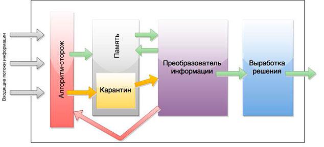 Схема критического мышления