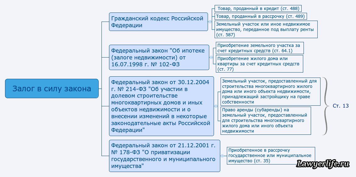 Ст 22 гк рф