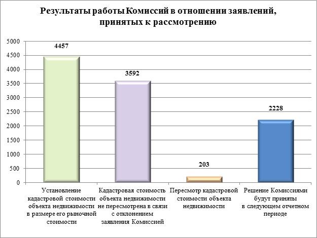 Статистика Росреестра по пересмотру кадастровой стоимости